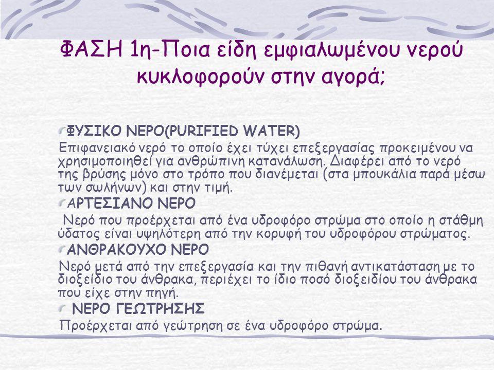 ΦΑΣΗ 1η-Ποια είδη εμφιαλωμένου νερού κυκλοφορούν στην αγορά;