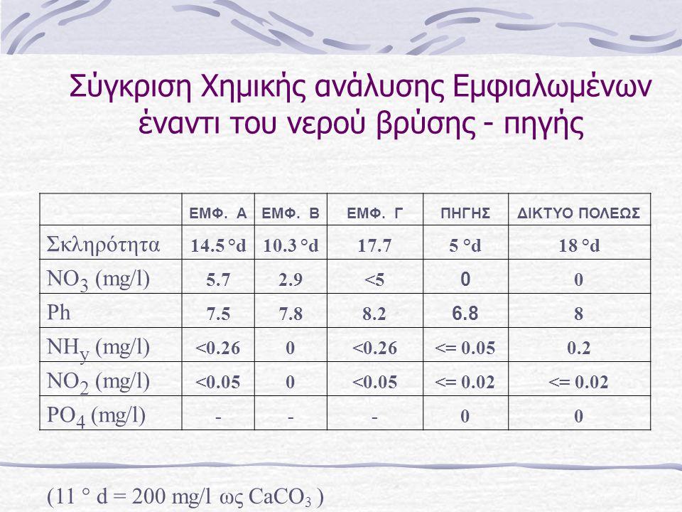 Σύγκριση Χημικής ανάλυσης Εμφιαλωμένων έναντι του νερού βρύσης - πηγής