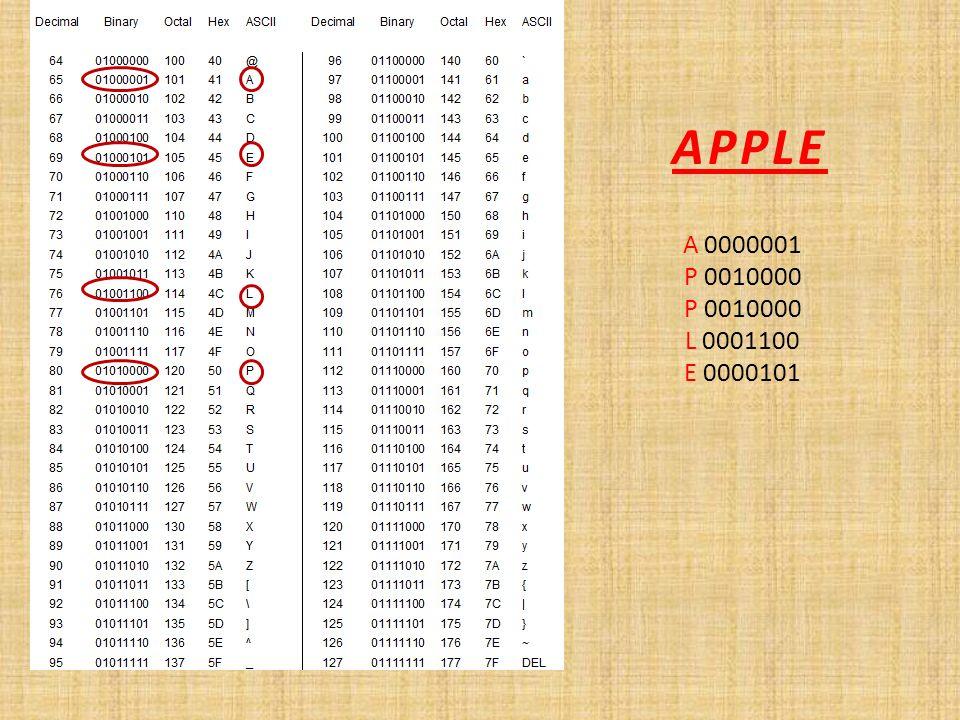 APPLE A 0000001 P 0010000 L 0001100 E 0000101