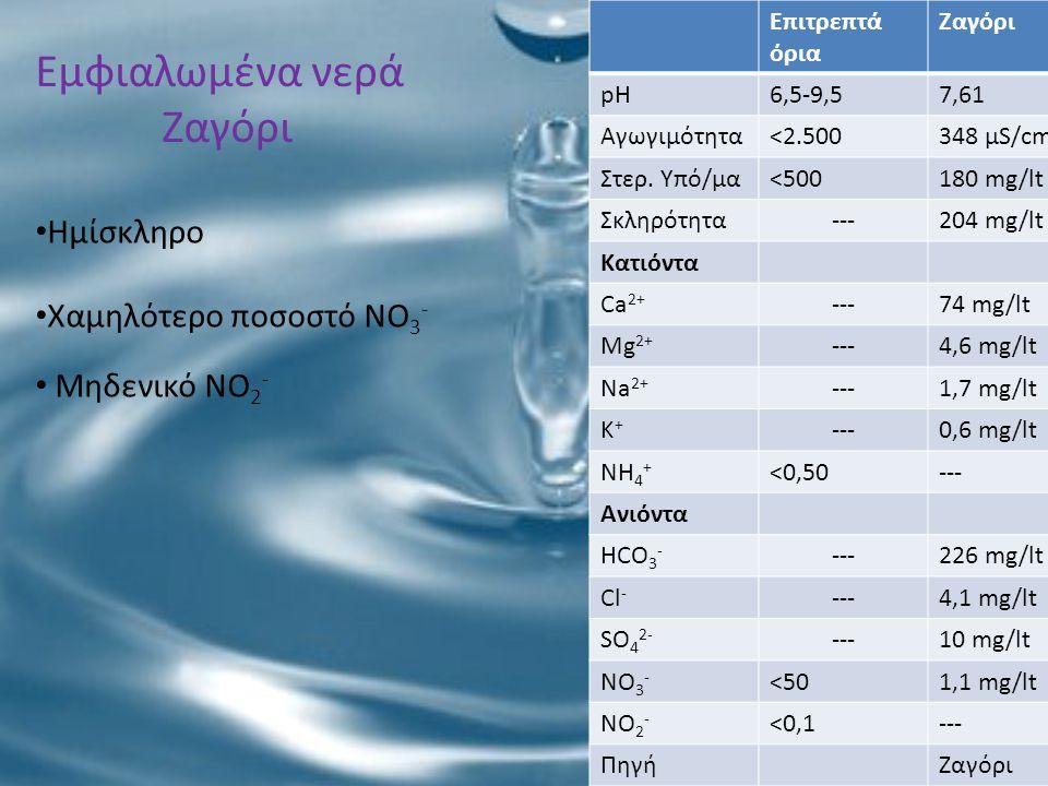 Εμφιαλωμένα νερά Ζαγόρι