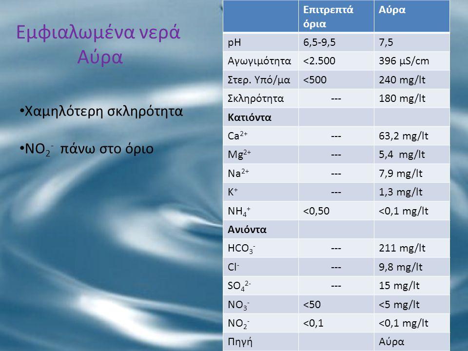 Εμφιαλωμένα νερά Αύρα Χαμηλότερη σκληρότητα NO2- πάνω στο όριο