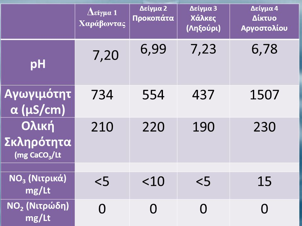 Ολική Σκληρότητα (mg CaCO3/Lt