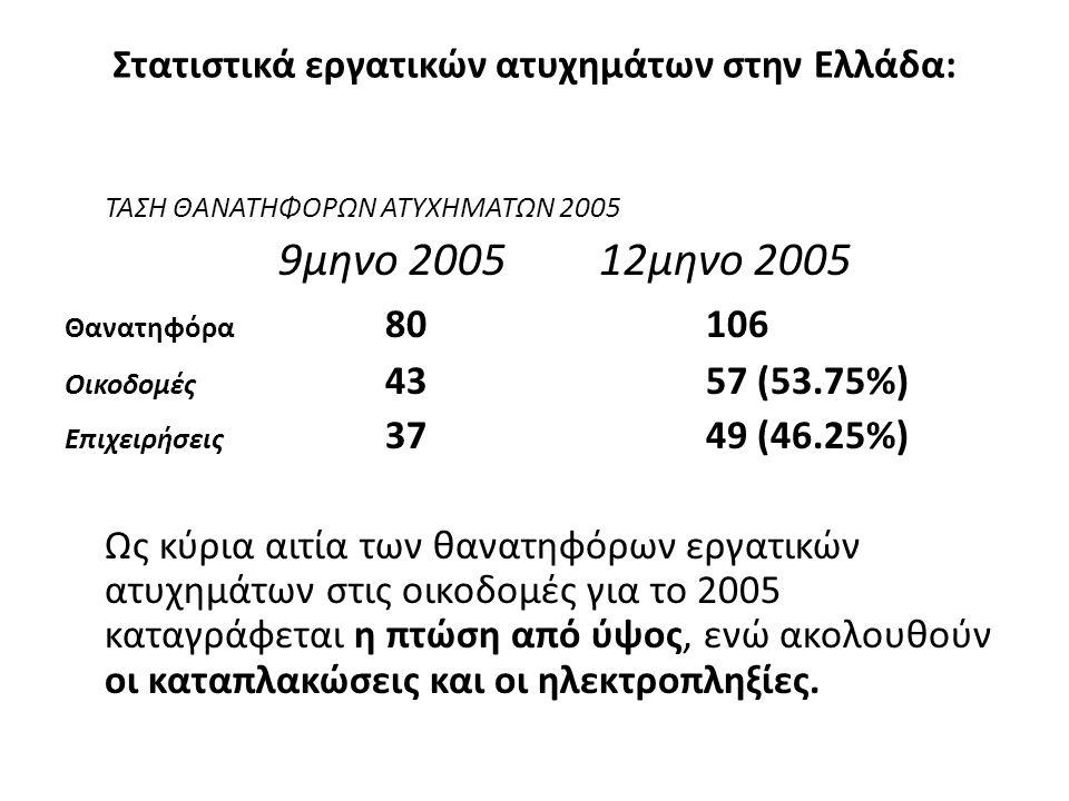 Στατιστικά εργατικών ατυχημάτων στην Ελλάδα: