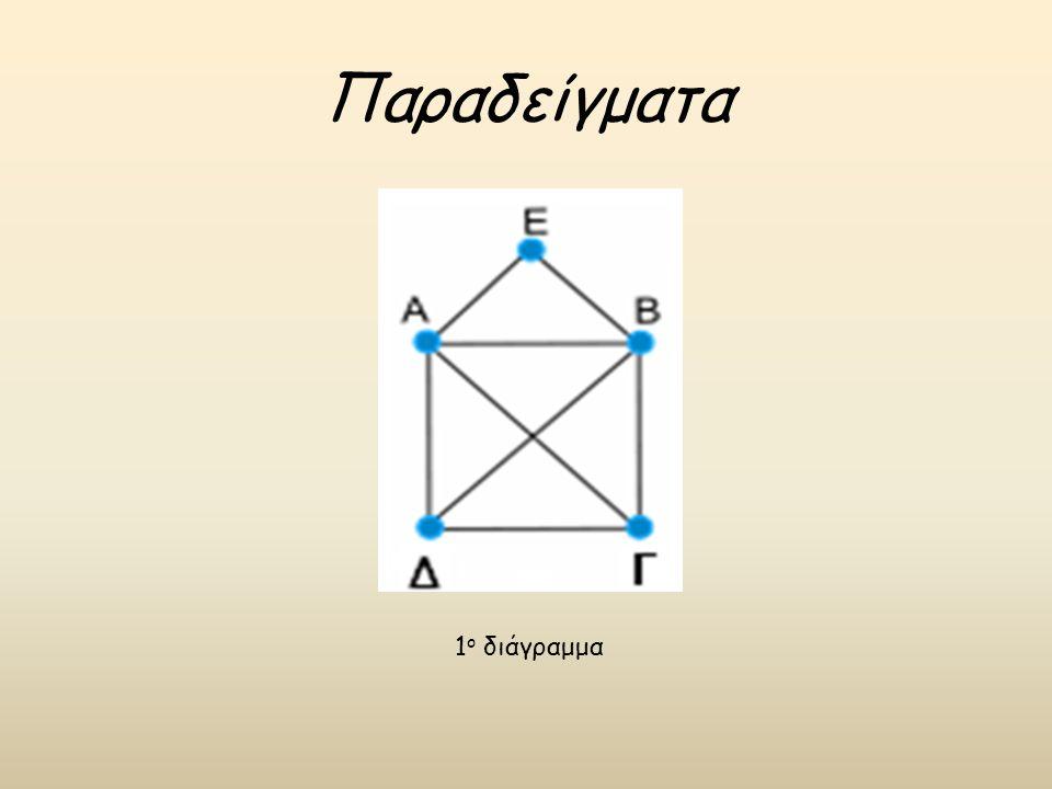 Παραδείγματα 1ο διάγραμμα