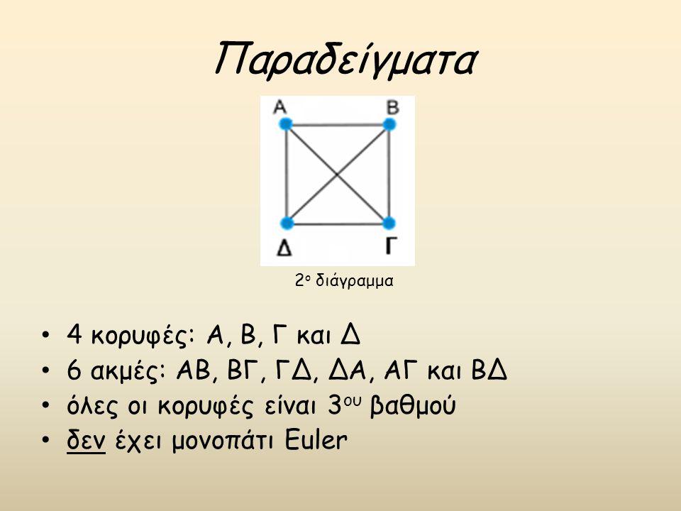 Παραδείγματα 4 κορυφές: Α, Β, Γ και Δ