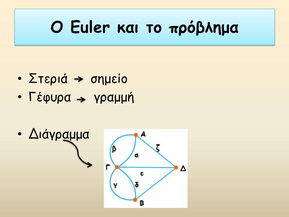 Ο Euler και το πρόβλημα Στεριά σημείο Γέφυρα γραμμή Διάγραμμα