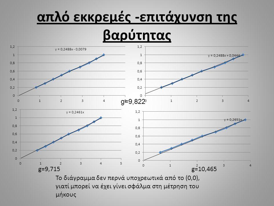 απλό εκκρεμές -επιτάχυνση της βαρύτητας