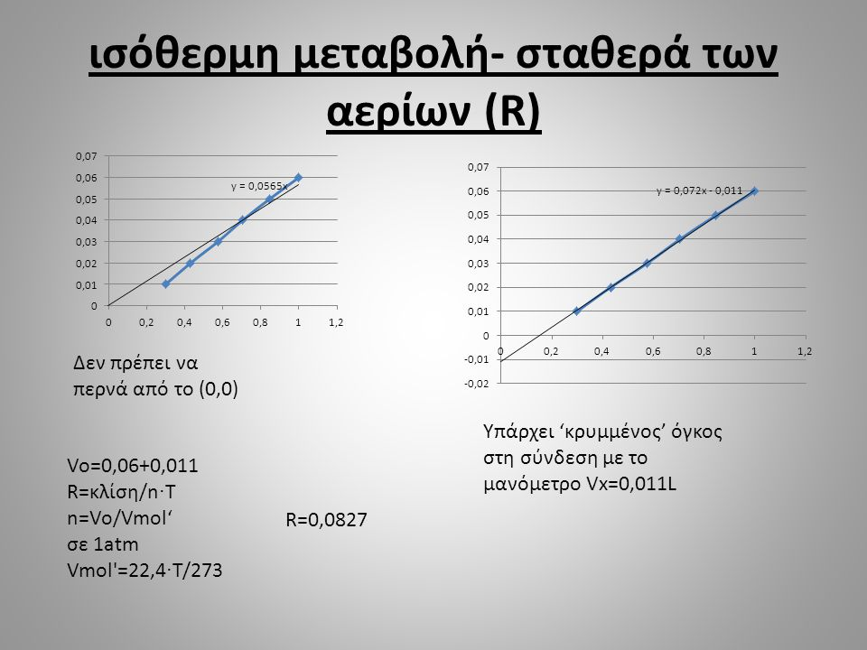 ισόθερμη μεταβολή- σταθερά των αερίων (R)