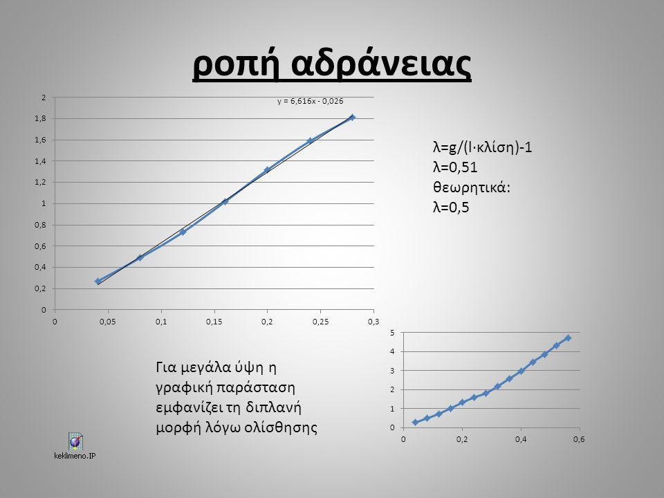 ροπή αδράνειας λ=g/(l·κλίση)-1 λ=0,51 θεωρητικά: λ=0,5