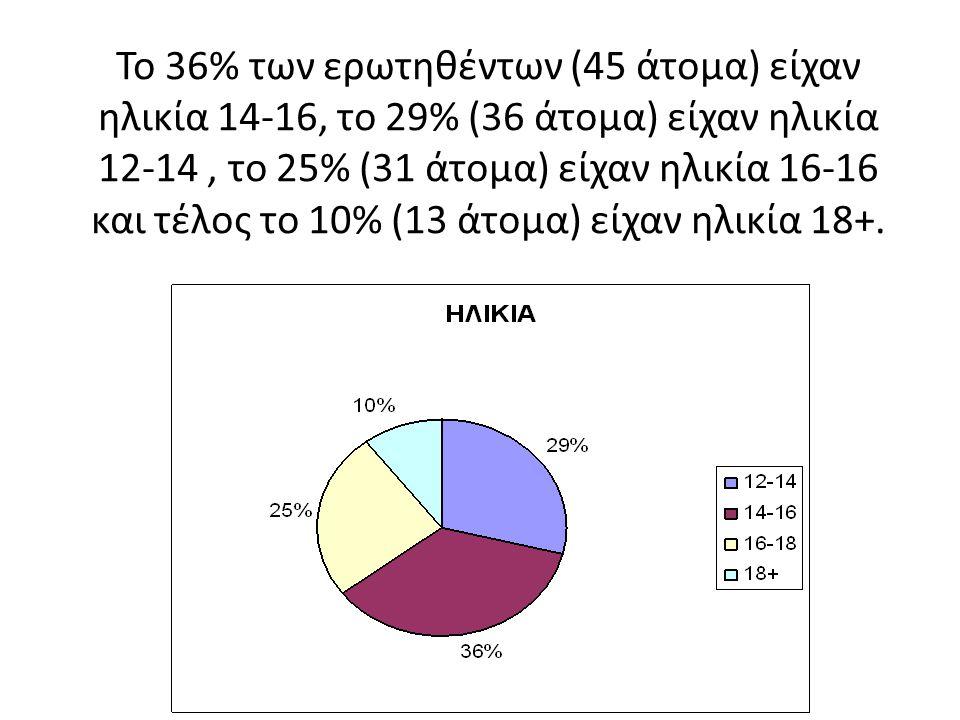 Το 36% των ερωτηθέντων (45 άτομα) είχαν ηλικία 14-16, το 29% (36 άτομα) είχαν ηλικία 12-14 , το 25% (31 άτομα) είχαν ηλικία 16-16 και τέλος το 10% (13 άτομα) είχαν ηλικία 18+.