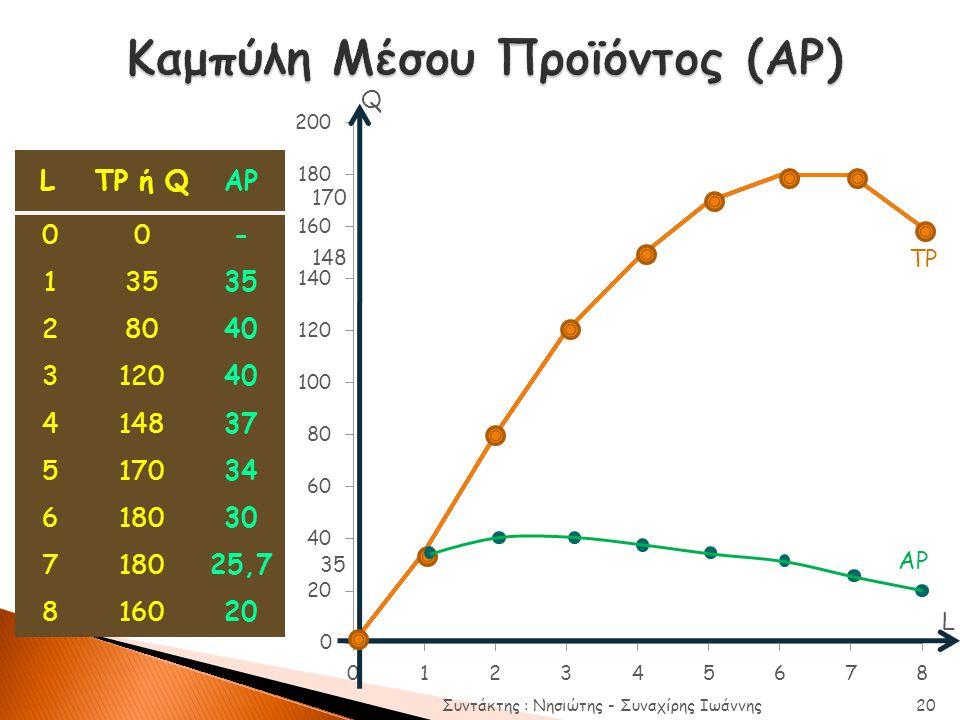 Καμπύλη Μέσου Προϊόντος (AP)