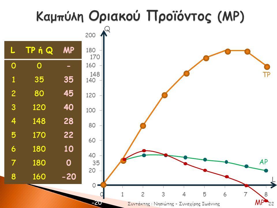 Καμπύλη Οριακού Προϊόντος (MP)