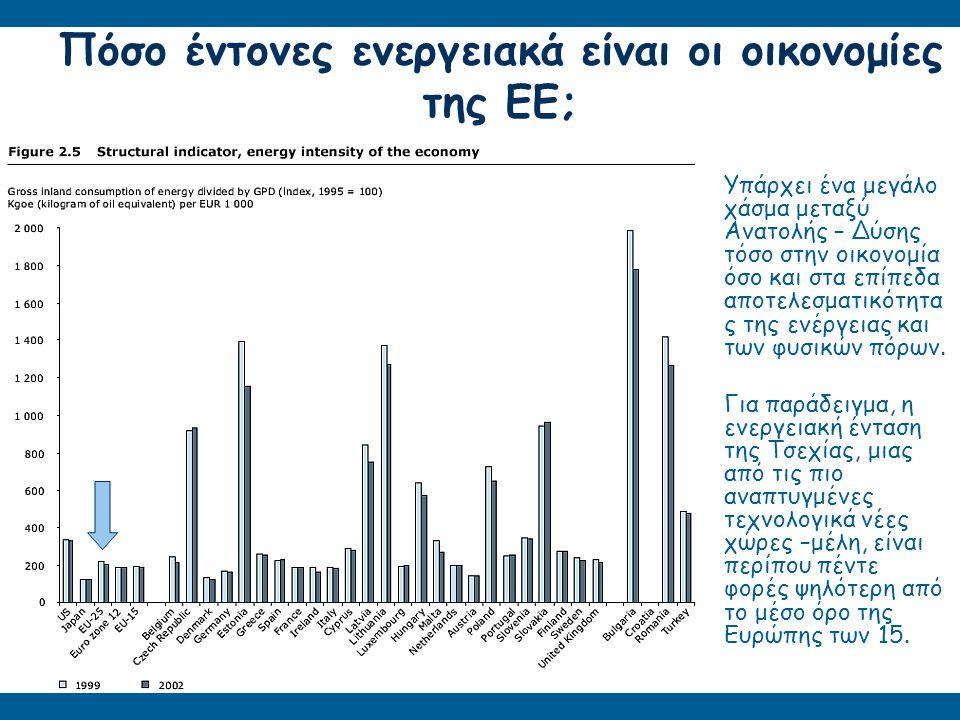 Πόσο έντονες ενεργειακά είναι οι οικονομίες της ΕΕ;