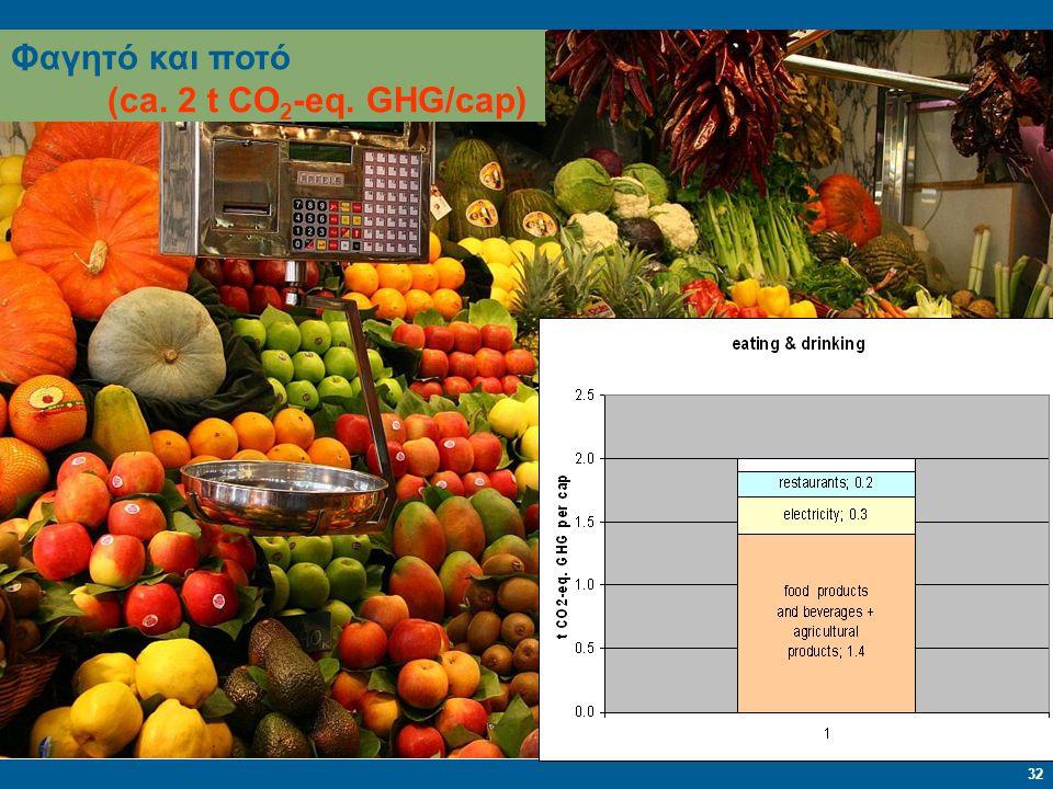 Φαγητό και ποτό (ca. 2 t CO2-eq. GHG/cap)