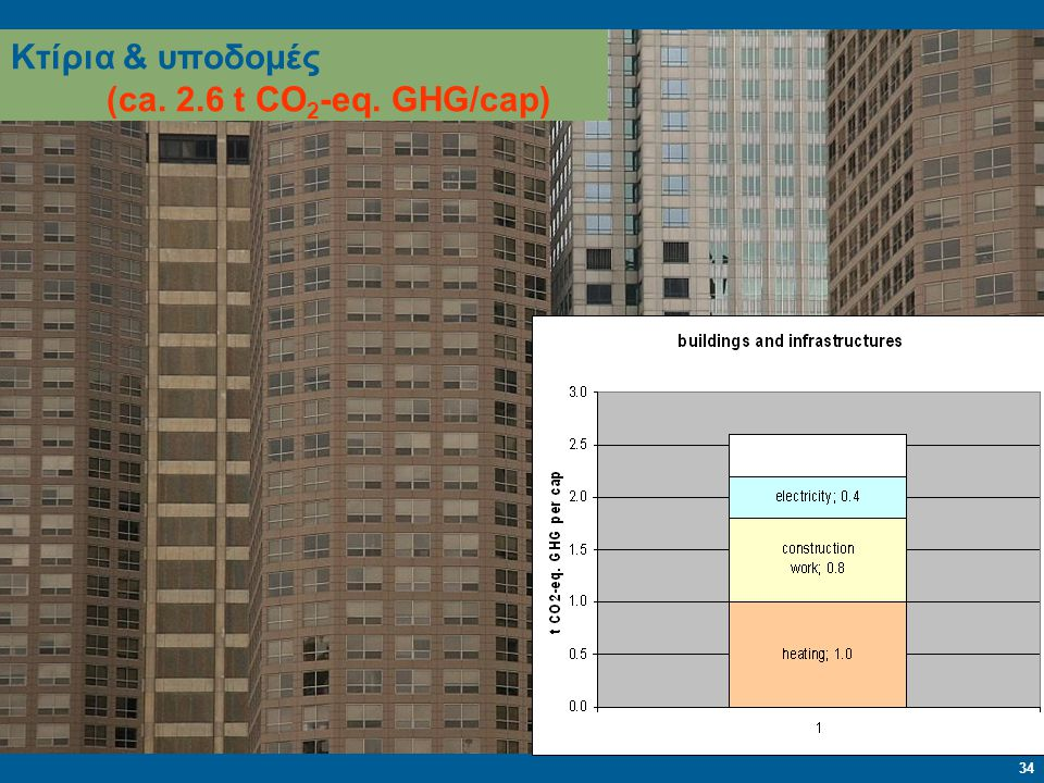 Κτίρια & υποδομές (ca. 2.6 t CO2-eq. GHG/cap)