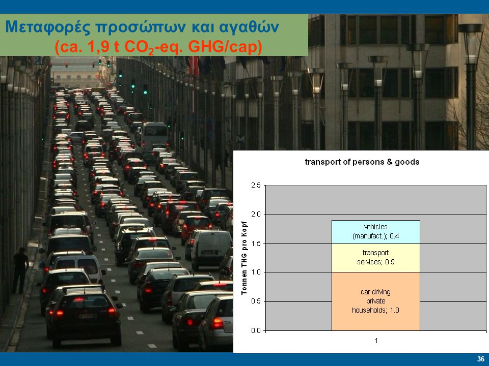 Μεταφορές προσώπων και αγαθών (ca. 1,9 t CO2-eq. GHG/cap)