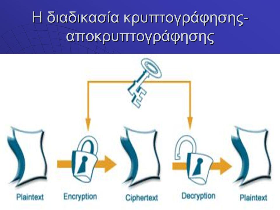 Η διαδικασία κρυπτογράφησης-αποκρυπτογράφησης