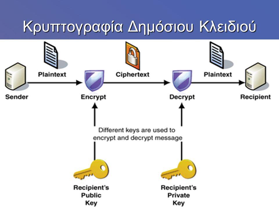 Κρυπτογραφία Δημόσιου Κλειδιού