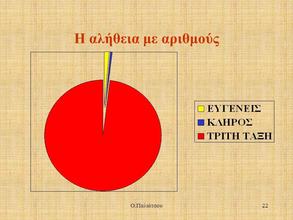 Η αλήθεια με αριθμούς Ο.Παλιάτσου