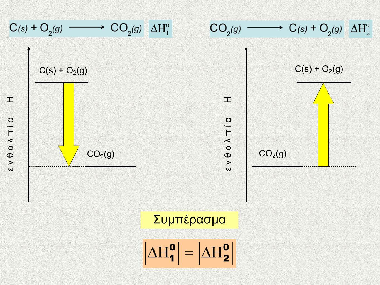 Συμπέρασμα C(s) + O2(g) CO2(g) ε ν θ α λ π ί α Η C(s) + O2(g) CO2(g)