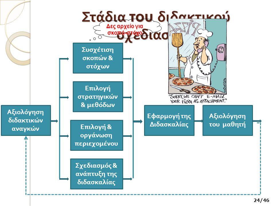 Στάδια του διδακτικού σχεδιασμού