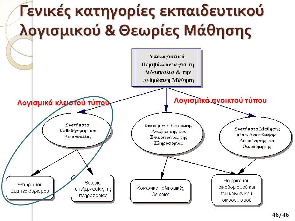 Γενικές κατηγορίες εκπαιδευτικού λογισμικού & Θεωρίες Μάθησης