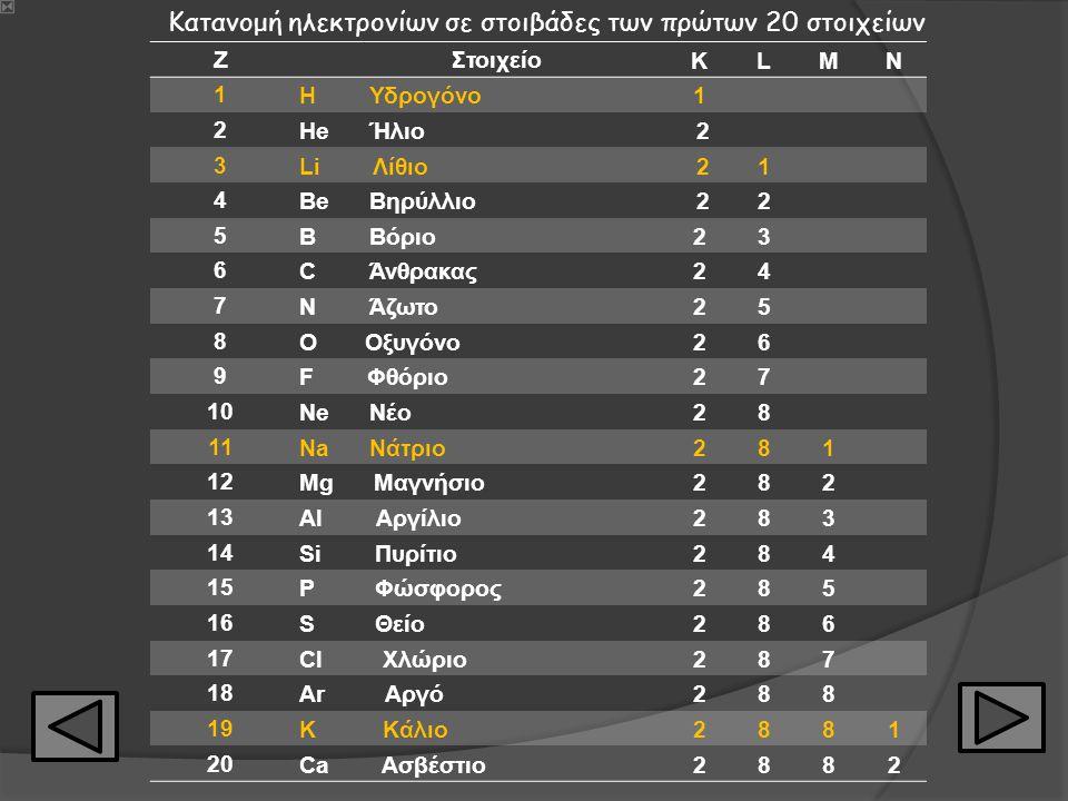 Κατανομή ηλεκτρονίων σε στοιβάδες των πρώτων 20 στοιχείων