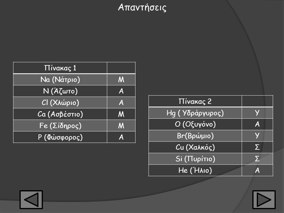 Απαντήσεις Πίνακας 1 Na (Νάτριο) Μ N (Άζωτο) Α Cl (Χλώριο)