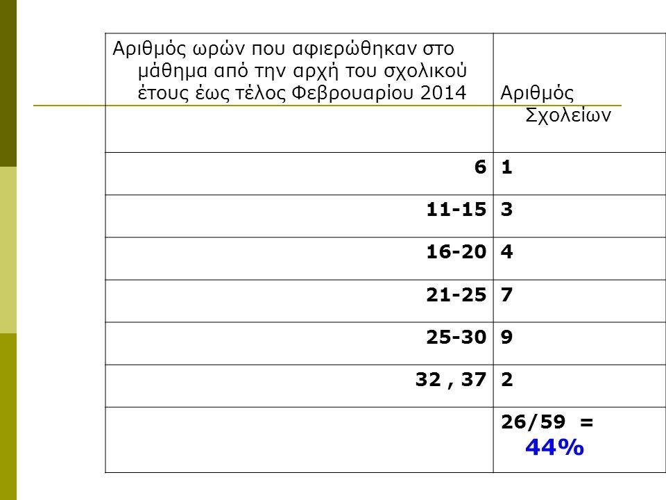 Αριθμός ωρών που αφιερώθηκαν στο μάθημα από την αρχή του σχολικού έτους έως τέλος Φεβρουαρίου 2014