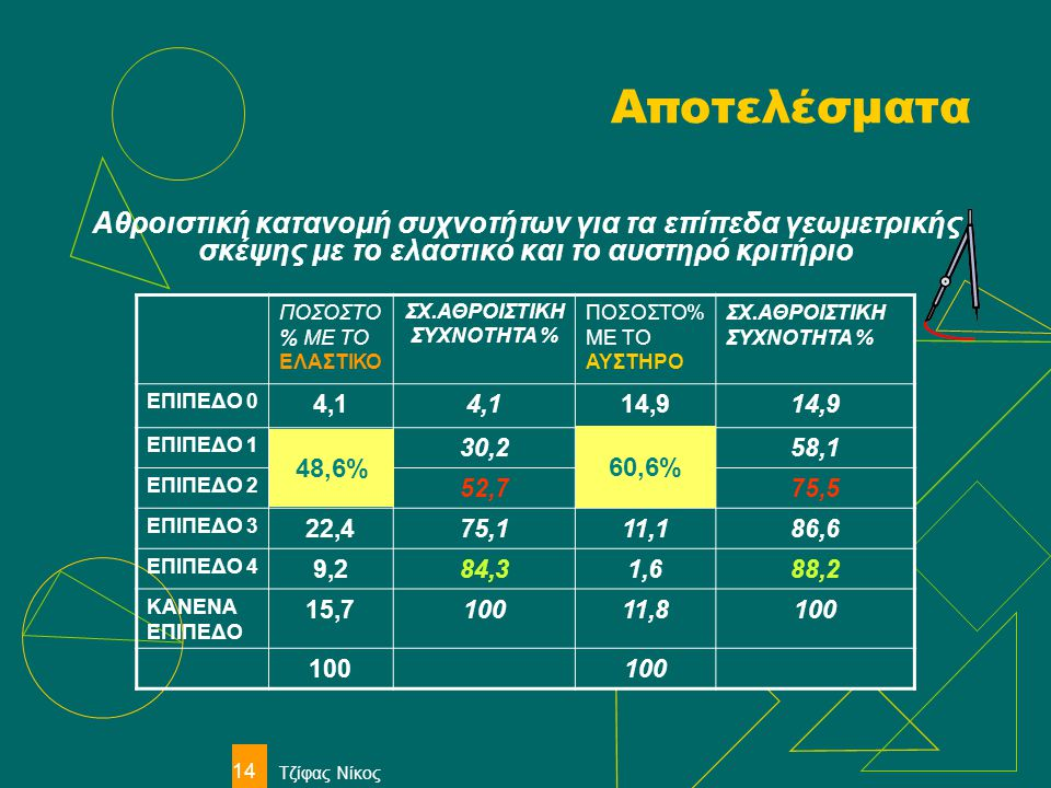 ΣΧ.ΑΘΡΟΙΣΤΙΚΗ ΣΥΧΝΟΤΗΤΑ %