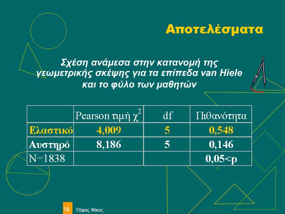 Αποτελέσματα Σχέση ανάμεσα στην κατανομή της γεωμετρικής σκέψης για τα επίπεδα van Hiele και το φύλο των μαθητών.