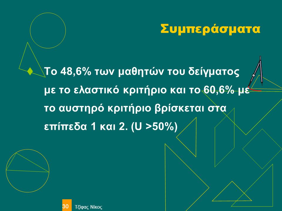 Συμπεράσματα Το 48,6% των μαθητών του δείγματος με το ελαστικό κριτήριο και το 60,6% με το αυστηρό κριτήριο βρίσκεται στα επίπεδα 1 και 2. (U >50%)