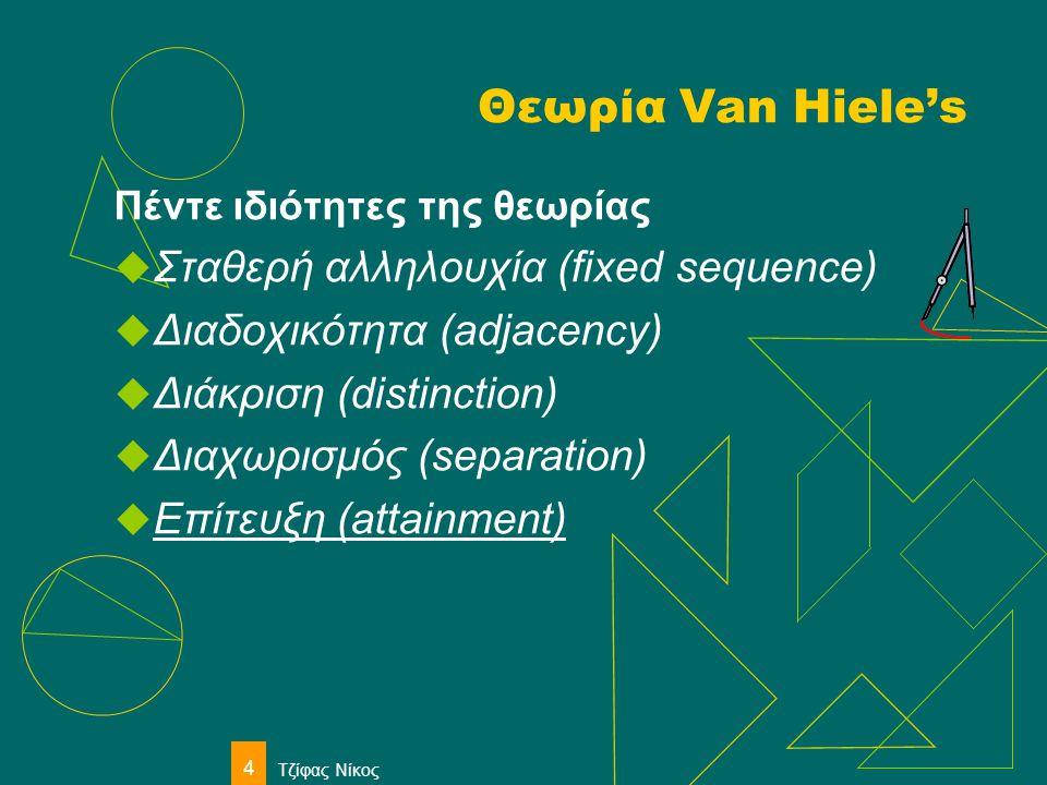 Θεωρία Van Hiele's Σταθερή αλληλουχία (fixed sequence)