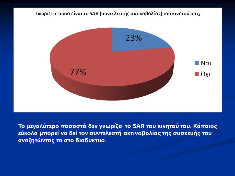 Το μεγαλύτερο ποσοστό δεν γνωρίζει το SAR του κινητού του
