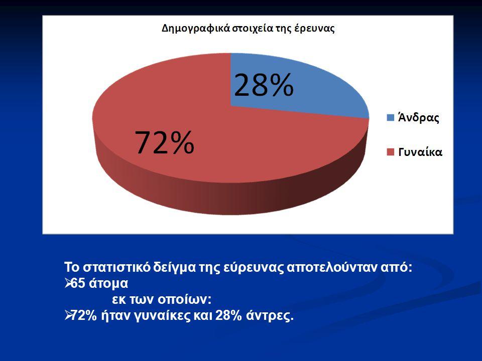 Το στατιστικό δείγμα της εύρευνας αποτελούνταν από: