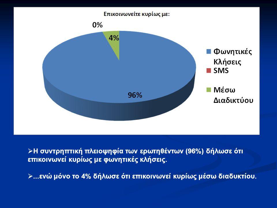 Η συντρηπτική πλειοψηφία των ερωτηθέντων (96%) δήλωσε ότι επικοινωνεί κυρίως με φωνητικές κλήσεις.