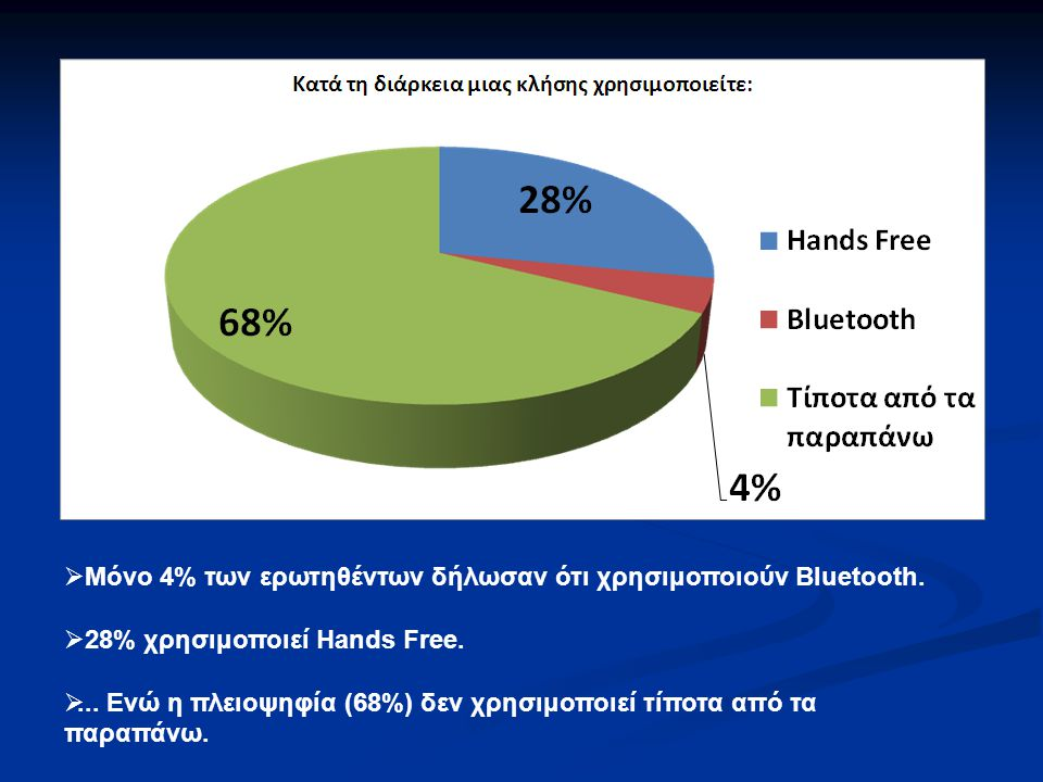 Μόνο 4% των ερωτηθέντων δήλωσαν ότι χρησιμοποιούν Bluetooth.