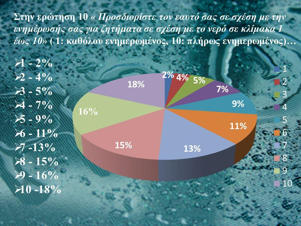 Στην ερώτηση 10 « Προσδιορίστε τον εαυτό σας σε σχέση με την ενημέρωσής σας για ζητήματα σε σχέση με το νερό σε κλίμακα 1 έως 10» ( 1: καθόλου ενημερωμένος, 10: πλήρως ενημερωμένος)…