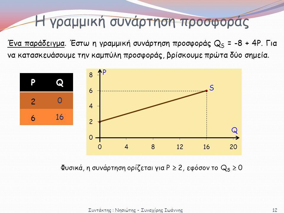 Η γραμμική συνάρτηση προσφοράς