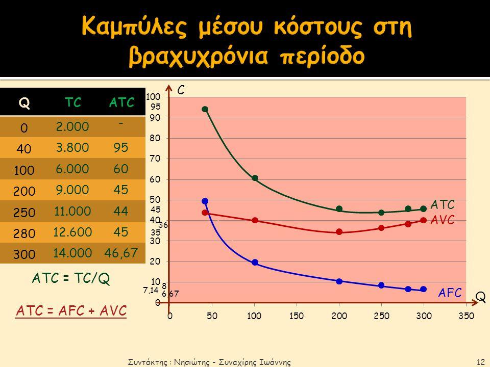 Καμπύλες μέσου κόστους στη βραχυχρόνια περίοδο