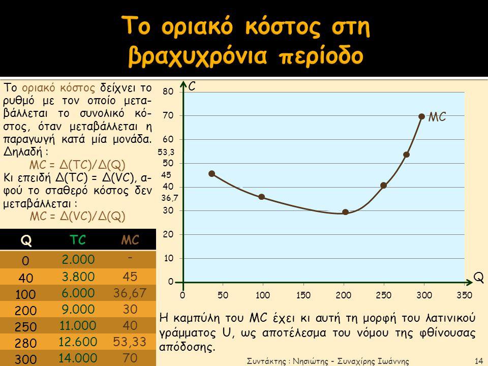 Το οριακό κόστος στη βραχυχρόνια περίοδο