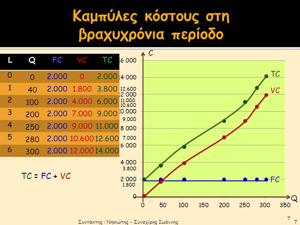 Καμπύλες κόστους στη βραχυχρόνια περίοδο