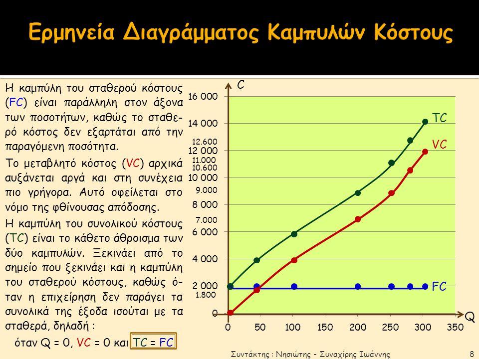 Ερμηνεία Διαγράμματος Καμπυλών Κόστους