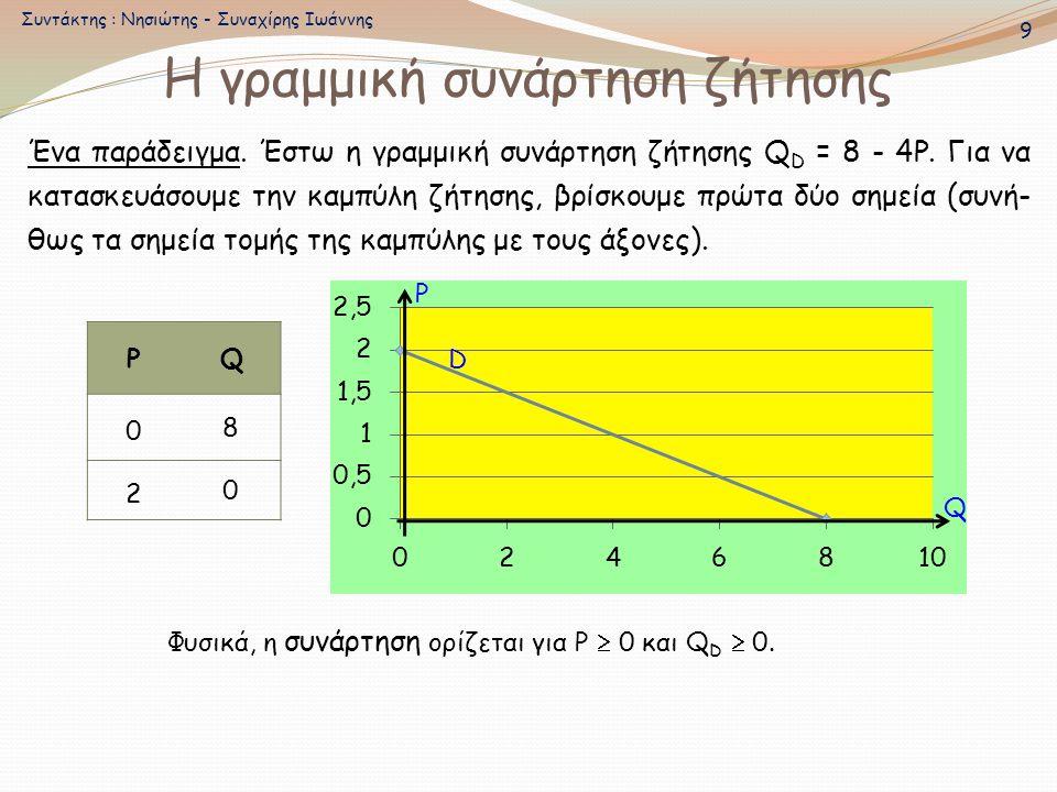 Η γραμμική συνάρτηση ζήτησης