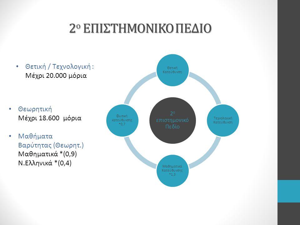 2ο ΕΠΙΣΤΗΜΟΝΙΚΟ ΠΕΔΙΟ Θετική / Τεχνολογική : Μέχρι 20.000 μόρια