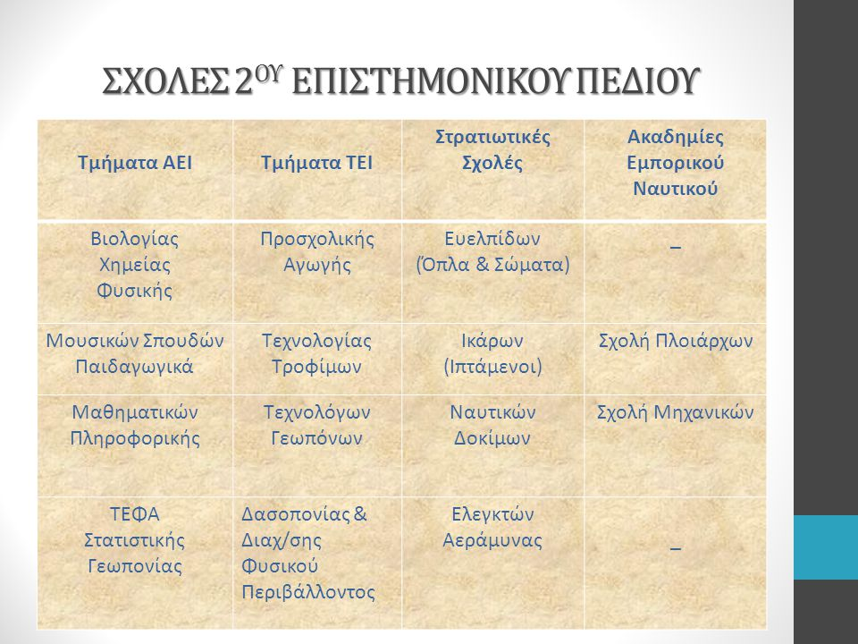 ΣΧΟΛΕΣ 2ΟΥ ΕΠΙΣΤΗΜΟΝΙΚΟΥ ΠΕΔΙΟΥ