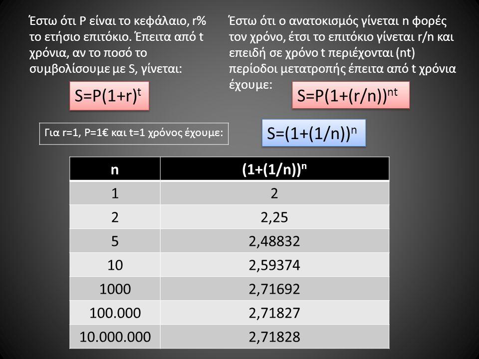 S=P(1+r)t S=P(1+(r/n))nt S=(1+(1/n))n n (1+(1/n))n 1 2 2,25 5 2,48832