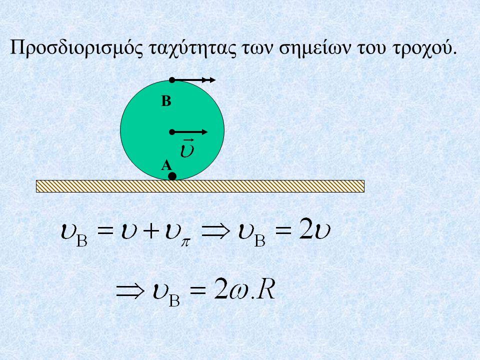 Προσδιορισμός ταχύτητας των σημείων του τροχού.