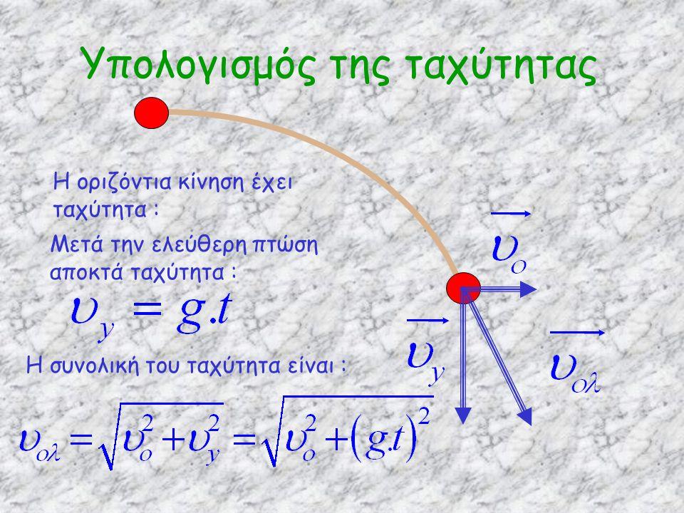 Υπολογισμός της ταχύτητας