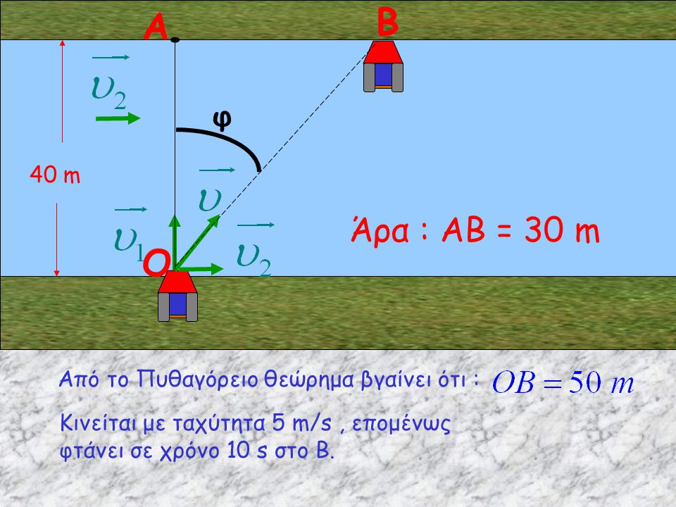 Β Α O Άρα : ΑΒ = 30 m φ 40 m Από το Πυθαγόρειο θεώρημα βγαίνει ότι :